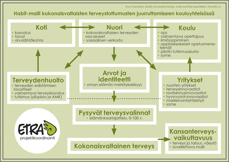 habit-kaavio